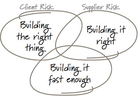 riskaccountability
