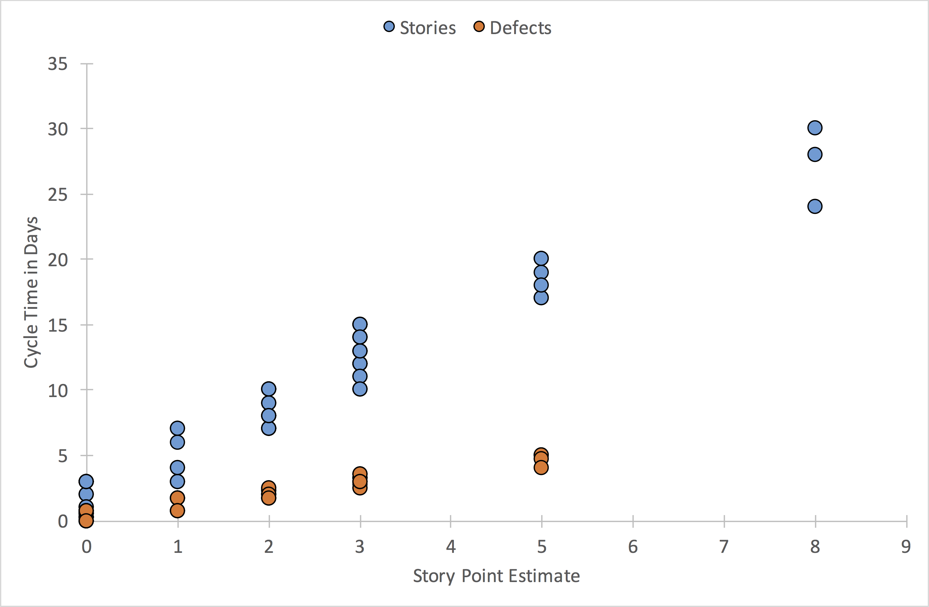 Story Size and Cycle Time Scatter - Perceived